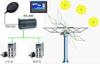 太陽能GPS追日系統